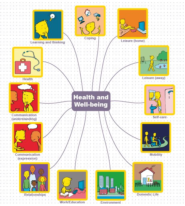 Health And Well Being Bundle Talking Mats